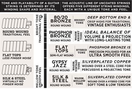 Best-Acoustic-Guitar-Strings-For-Beginners-Chart
